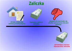 umowa przedwstępna zakupu mieszkania
